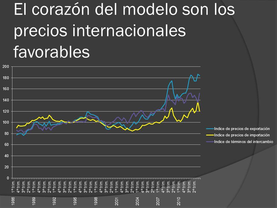El corazón del modelo son los precios internacionales favorables