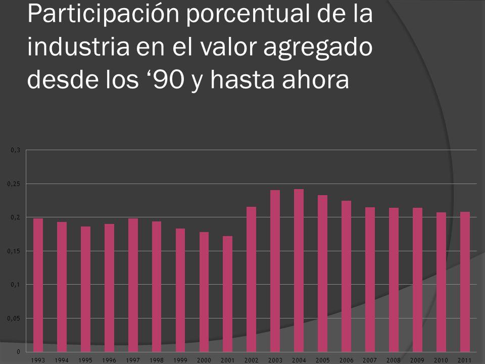 Participación porcentual de la industria en el valor agregado desde los 90 y hasta ahora