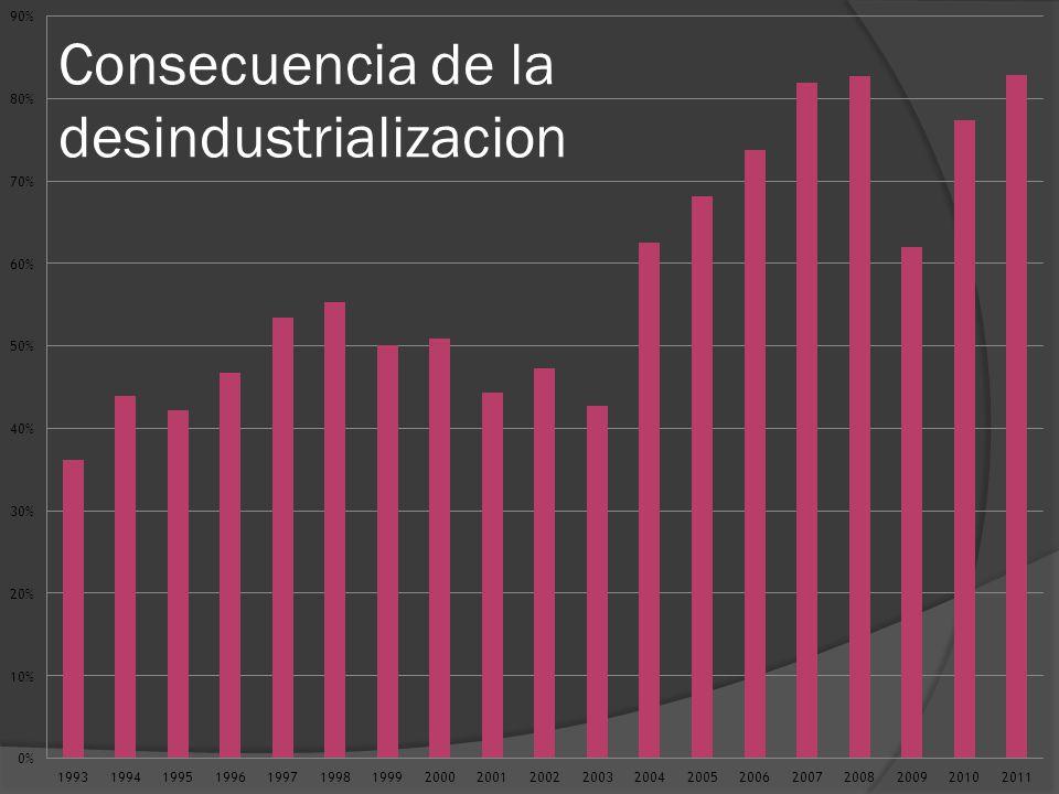 Y mas consecuencias de la desindustrialización (déficit de Cuenta Corriente)
