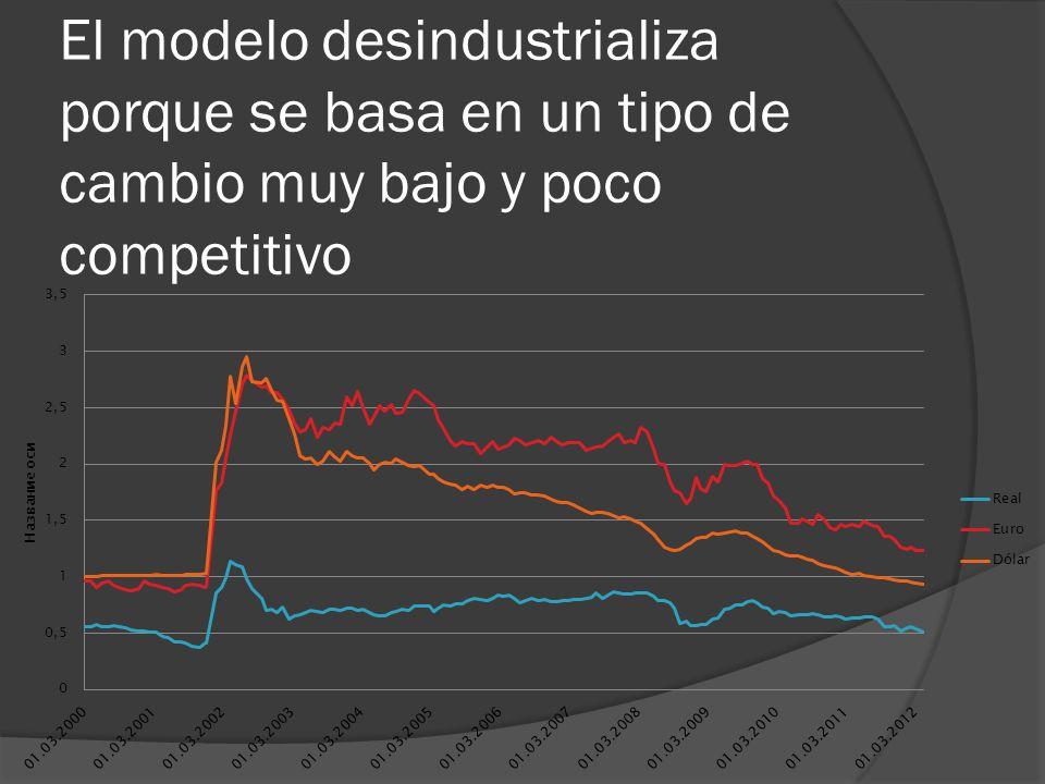 El modelo desindustrializa porque se basa en un tipo de cambio muy bajo y poco competitivo
