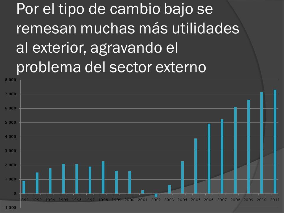 Por el tipo de cambio bajo se remesan muchas más utilidades al exterior, agravando el problema del sector externo