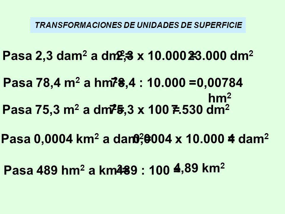 TRANSFORMACIONES DE UNIDADES DE SUPERFICIE Pasa 2,3 dam 2 a dm 2 =2,3 x 10.000 =23.000 dm 2 Pasa 78,4 m 2 a hm 2 =78,4 : 10.000 =0,00784 hm 2 Pasa 75,