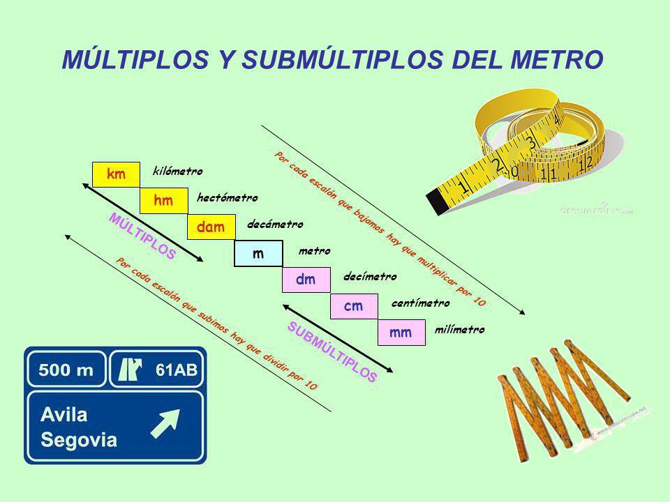 MÚLTIPLOS Y SUBMÚLTIPLOS DEL METRO km hm dam m dm cm mm kilómetro hectómetro decámetro metro decímetro centímetro milímetro MÚLTIPLOS SUBMÚLTIPLOS Por