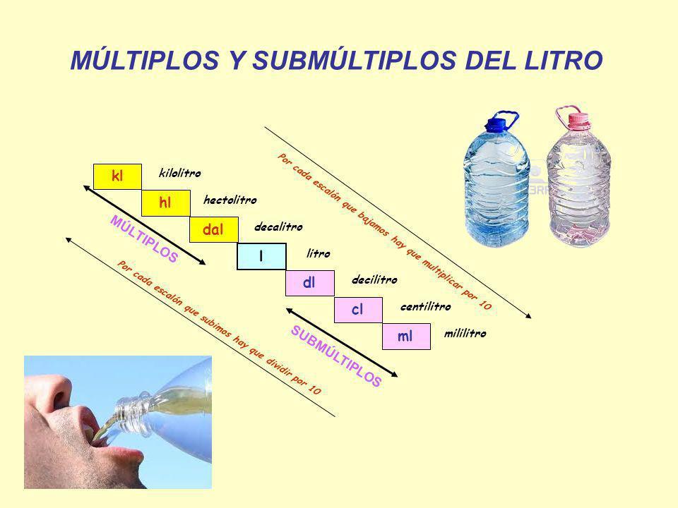 MÚLTIPLOS Y SUBMÚLTIPLOS DEL LITRO kl hl dal l dl cl ml kilolitro hectolitro decalitro litro decilitro centilitro mililitro MÚLTIPLOS SUBMÚLTIPLOS Por