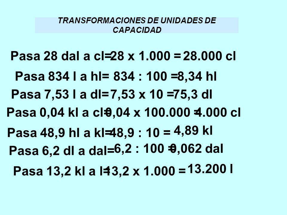 TRANSFORMACIONES DE UNIDADES DE CAPACIDAD Pasa 28 dal a cl=28 x 1.000 =28.000 cl Pasa 834 l a hl=834 : 100 =8,34 hl Pasa 7,53 l a dl=7,53 x 10 =75,3 d