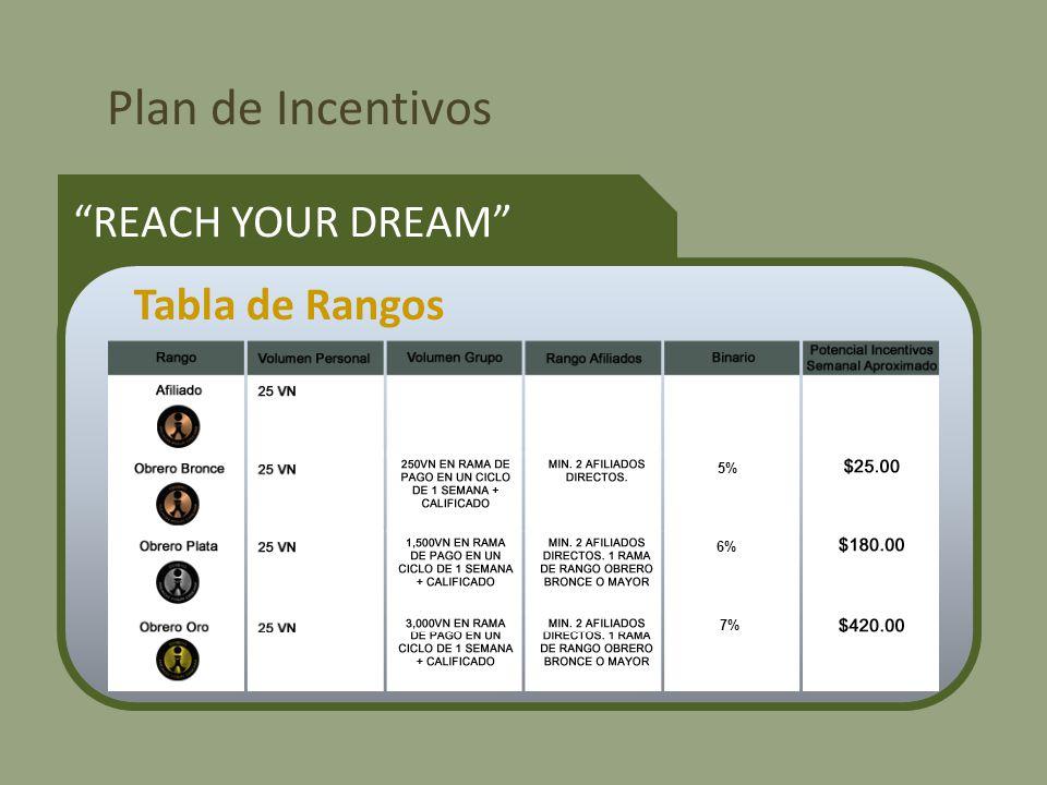 Plan de Incentivos REACH YOUR DREAM Tabla de Rangos 5% 6% 7%