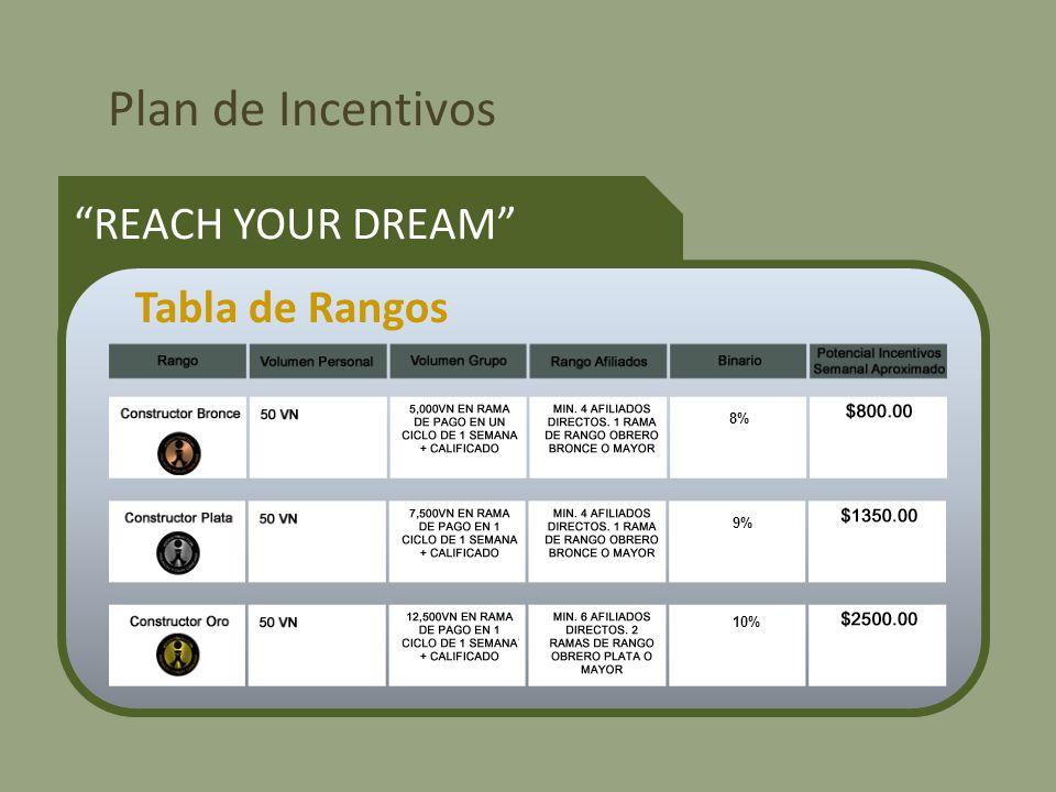 Plan de Incentivos REACH YOUR DREAM Tabla de Rangos 8% 9% 10%