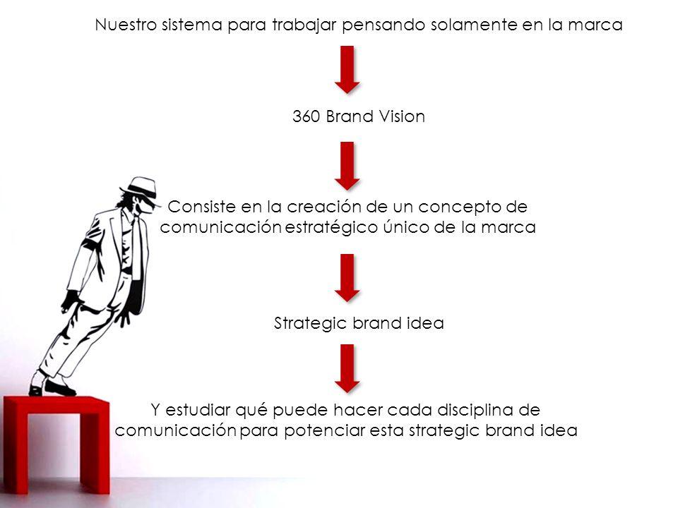 Nuestro sistema para trabajar pensando solamente en la marca 360 Brand Vision Consiste en la creación de un concepto de comunicación estratégico único de la marca Strategic brand idea Y estudiar qué puede hacer cada disciplina de comunicación para potenciar esta strategic brand idea