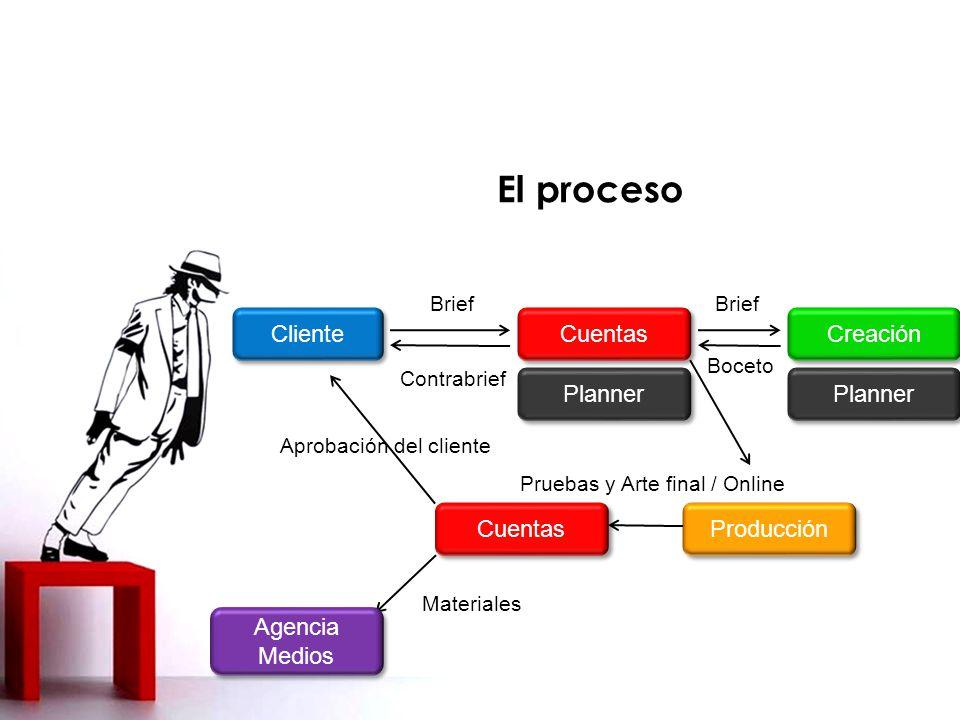 El proceso Cliente Cuentas Brief Contrabrief Planner Creación Brief Boceto Producción Cuentas Pruebas y Arte final / Online Aprobación del cliente Agencia Medios Materiales Planner