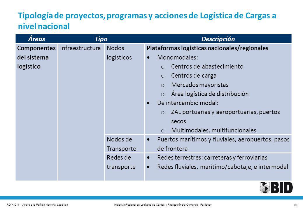 RG-K1011 – Apoyo a la Política Nacional Logística 10 Iniciativa Regional de Logística de Cargas y Facilitación del Comercio | Paraguay Tipología de pr