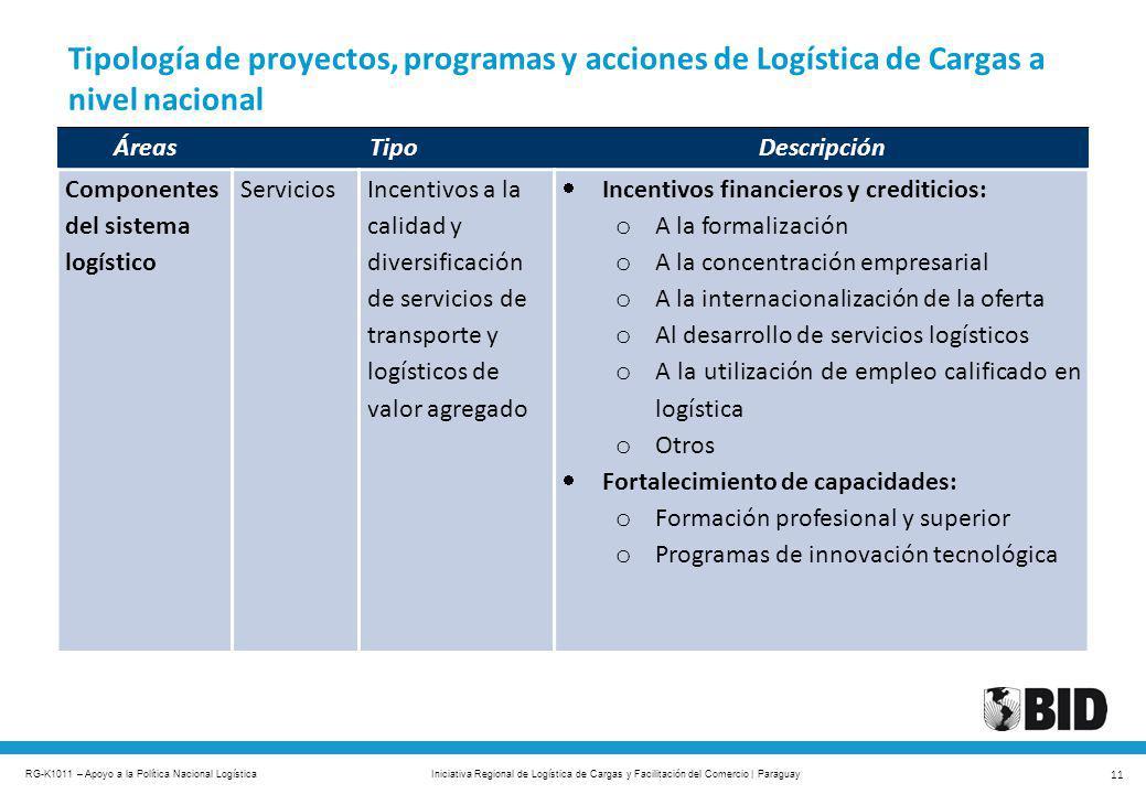 RG-K1011 – Apoyo a la Política Nacional Logística 11 Iniciativa Regional de Logística de Cargas y Facilitación del Comercio | Paraguay Tipología de pr