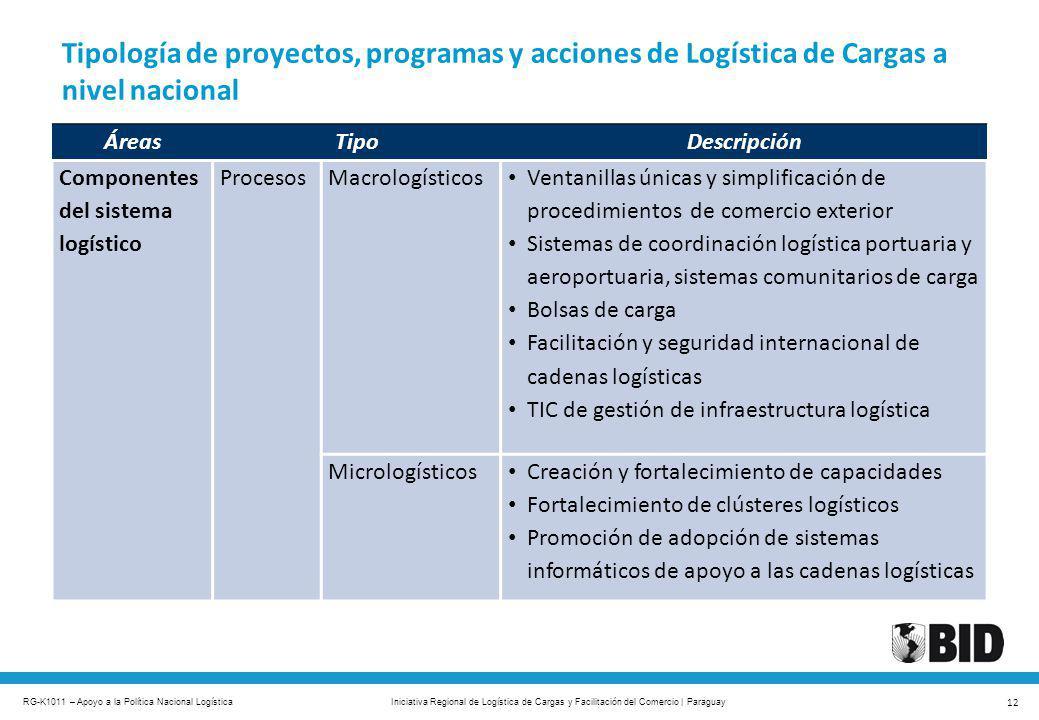 RG-K1011 – Apoyo a la Política Nacional Logística 12 Iniciativa Regional de Logística de Cargas y Facilitación del Comercio | Paraguay Tipología de pr