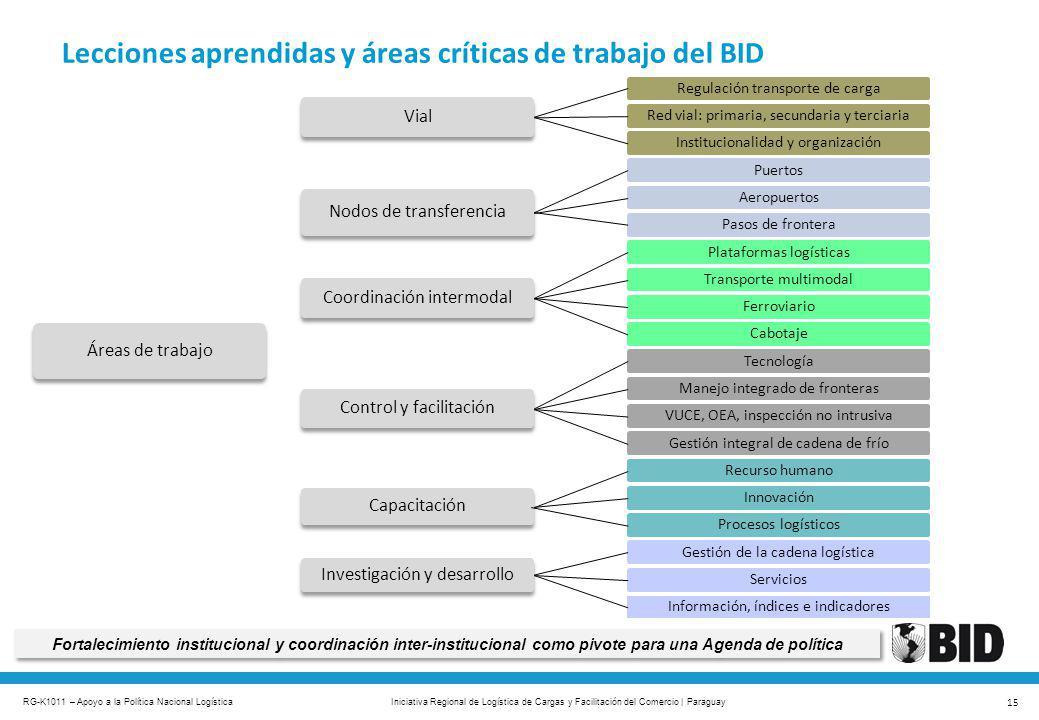 RG-K1011 – Apoyo a la Política Nacional Logística 15 Iniciativa Regional de Logística de Cargas y Facilitación del Comercio | Paraguay Lecciones apren