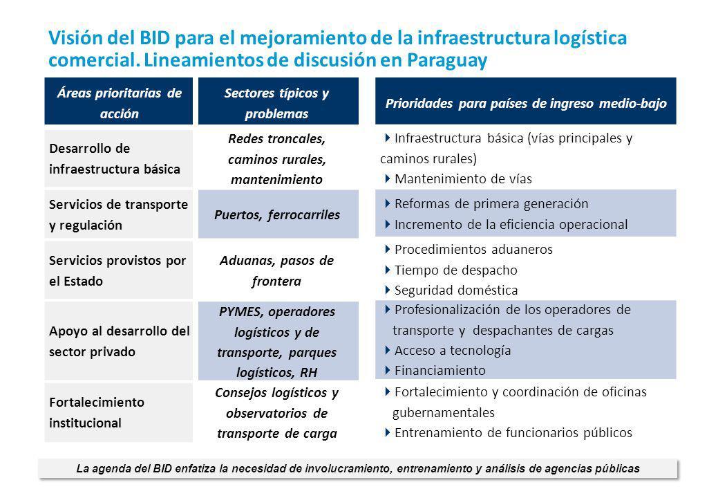 Áreas prioritarias de acción Sectores típicos y problemas Desarrollo de infraestructura básica Redes troncales, caminos rurales, mantenimiento Servici