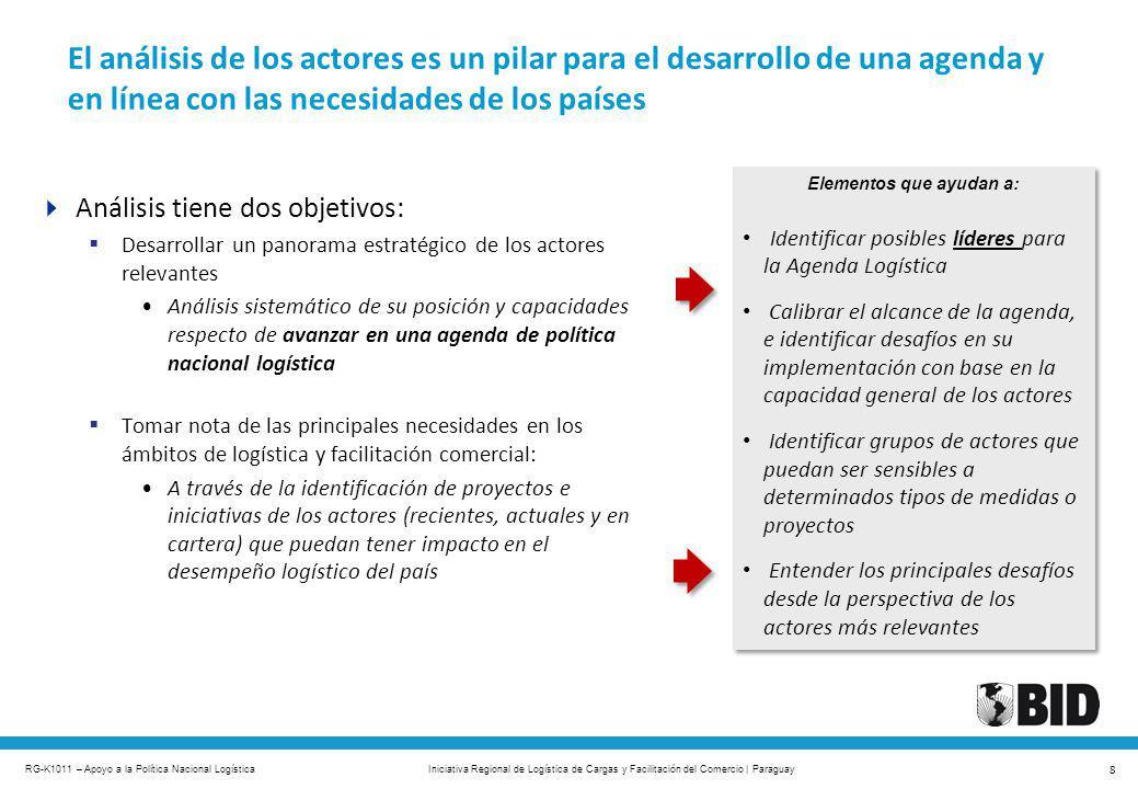RG-K1011 – Apoyo a la Política Nacional Logística 8 Iniciativa Regional de Logística de Cargas y Facilitación del Comercio | Paraguay El análisis de l