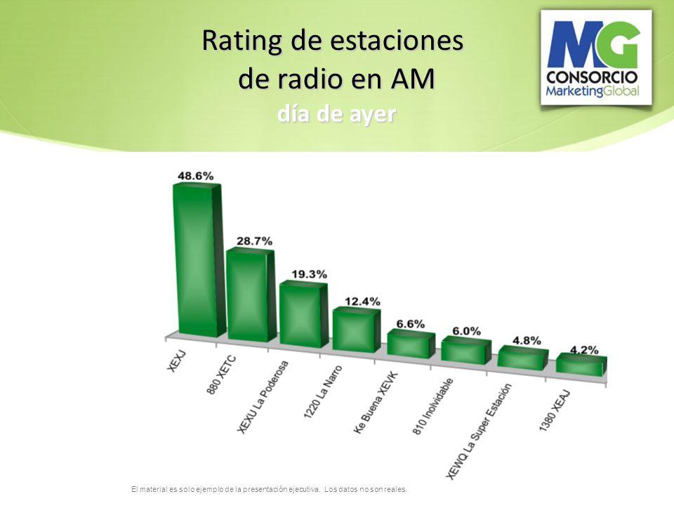 El material es solo ejemplo de la presentación ejecutiva. Los datos no son reales. Rating de estaciones de radio en AM día de ayer