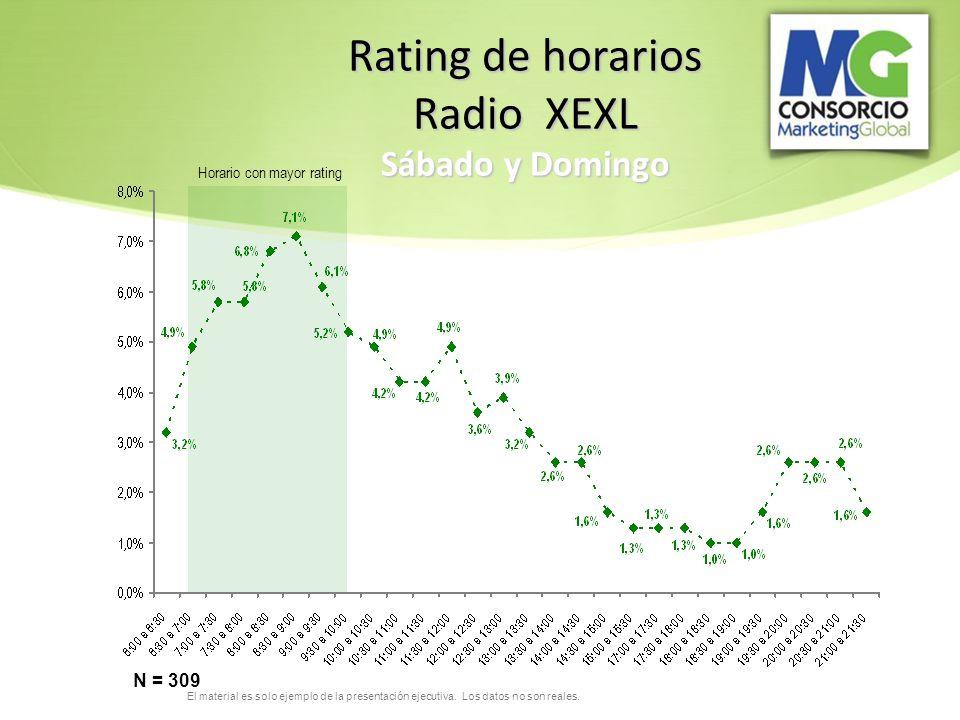 El material es solo ejemplo de la presentación ejecutiva. Los datos no son reales. Rating de horarios Radio XEXL Sábado y Domingo N = 309 Horario con
