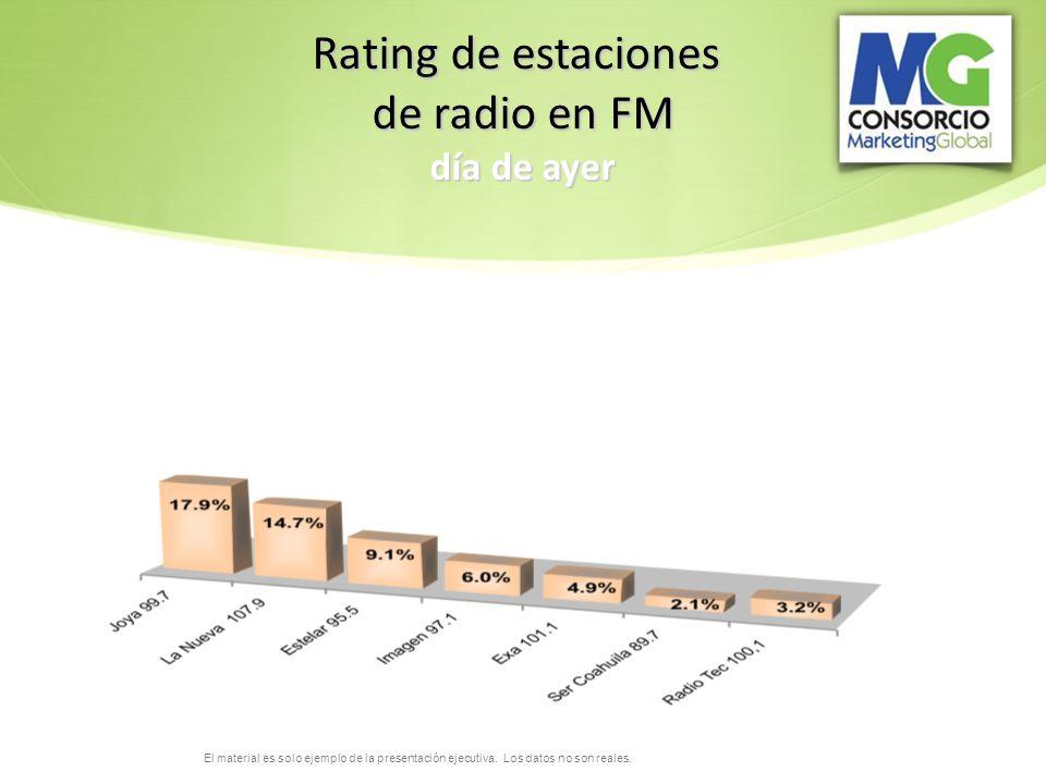 El material es solo ejemplo de la presentación ejecutiva. Los datos no son reales. Rating de estaciones de radio en FM día de ayer