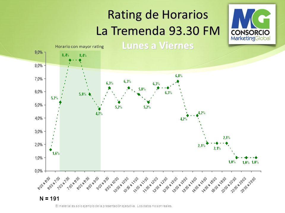 El material es solo ejemplo de la presentación ejecutiva. Los datos no son reales. Rating de Horarios La Tremenda 93.30 FM Lunes a Viernes N = 191 Hor