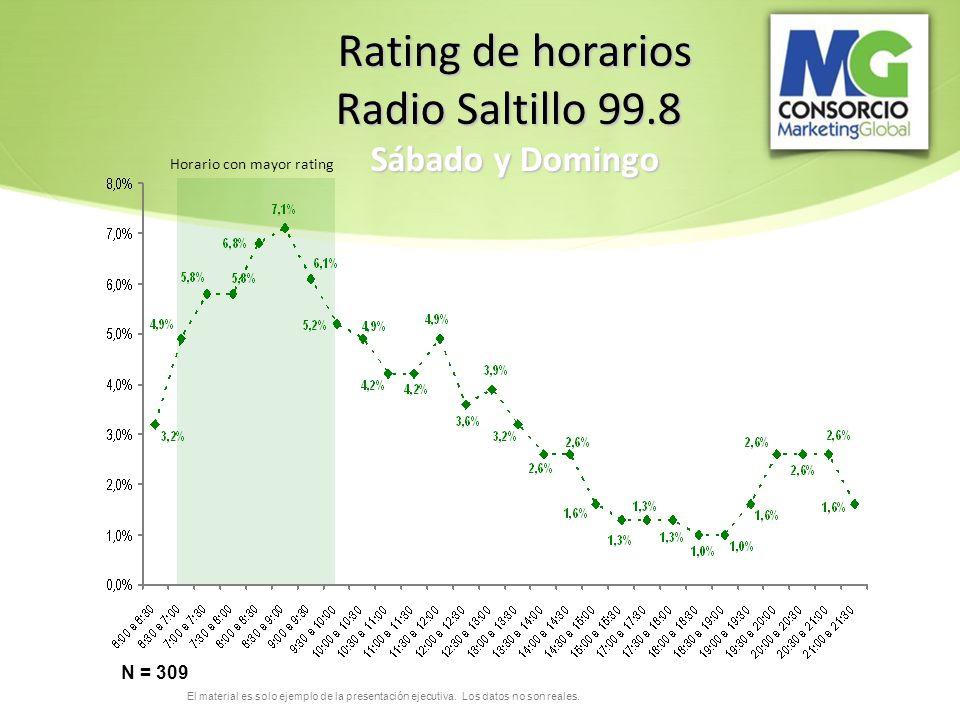 El material es solo ejemplo de la presentación ejecutiva. Los datos no son reales. Rating de horarios Radio Saltillo 99.8 Sábado y Domingo N = 309 Hor