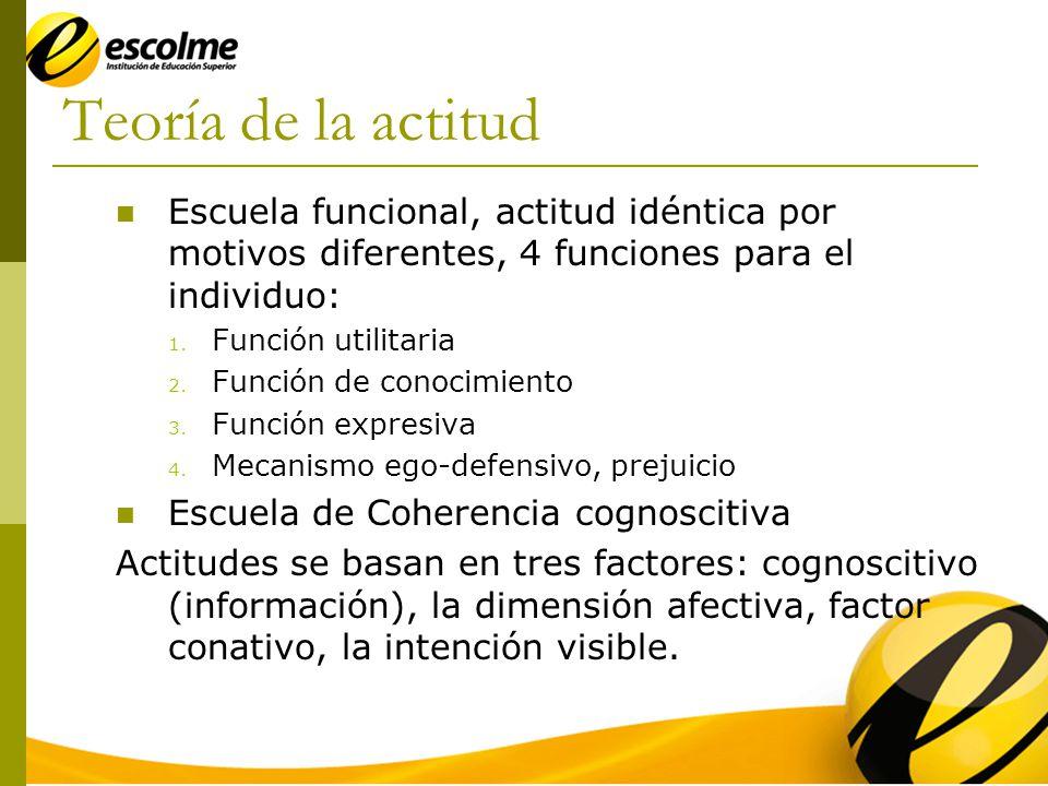 Teoría de la actitud Escuela funcional, actitud idéntica por motivos diferentes, 4 funciones para el individuo: 1.