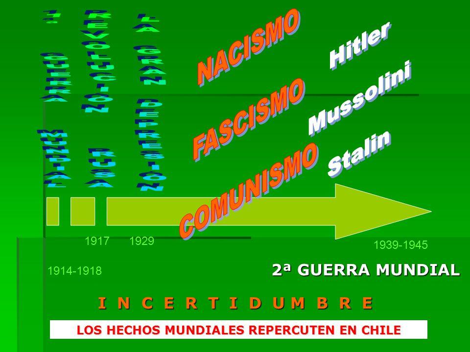 I N C E R T I D U M B R E 1914-1918 19171929 1939-1945 2ª GUERRA MUNDIAL LOS HECHOS MUNDIALES REPERCUTEN EN CHILE