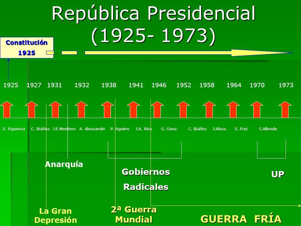 República Presidencial (1925- 1973) E. Figueroa C. Ibáñez J.E.Montero A. Alessandri P. Aguirre J.A. Ríos G. Gonz. C. Ibáñez J.Aless. E. Frei S.Allende