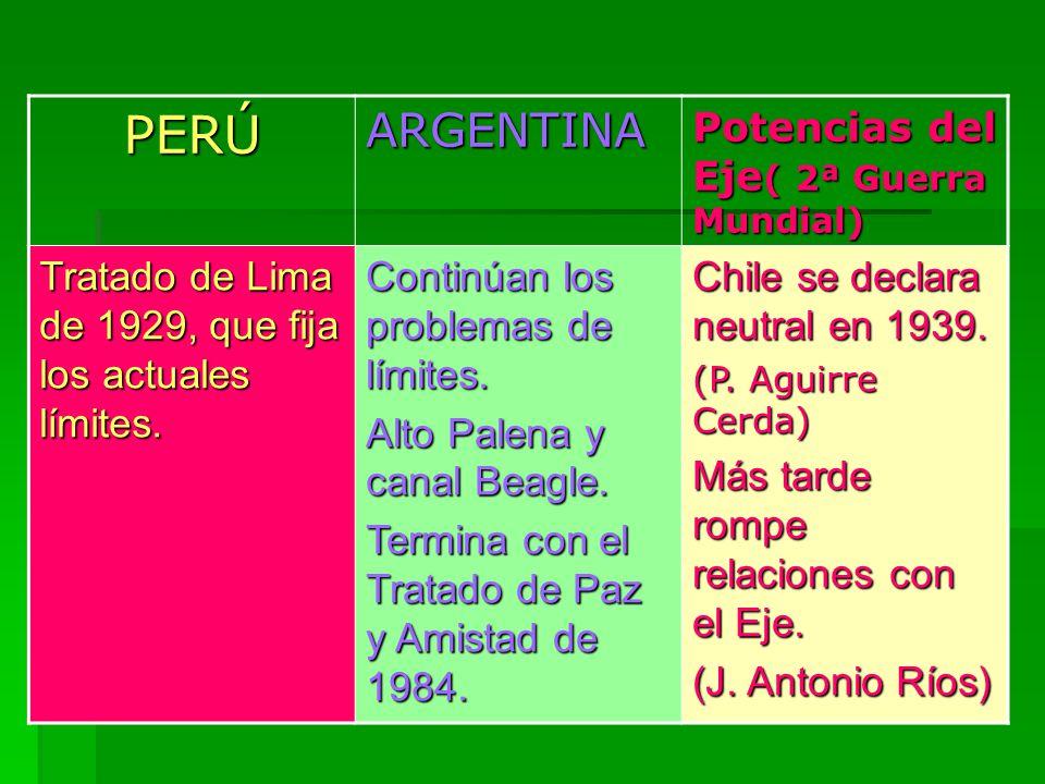 PERÚARGENTINA Potencias del Eje ( 2ª Guerra Mundial) Tratado de Lima de 1929, que fija los actuales límites. Continúan los problemas de límites. Alto