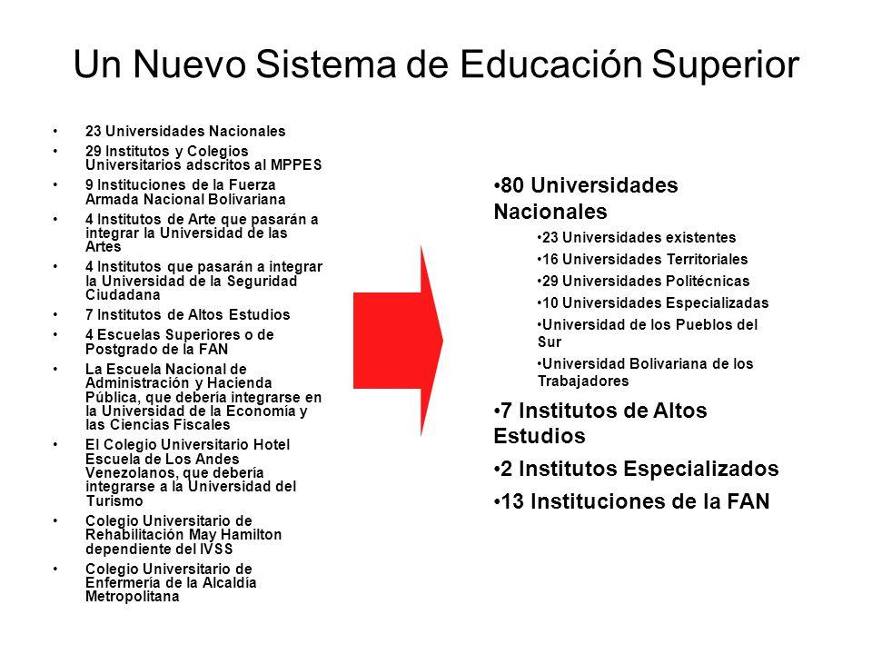 Un Nuevo Sistema de Educación Superior 23 Universidades Nacionales 29 Institutos y Colegios Universitarios adscritos al MPPES 9 Instituciones de la Fu