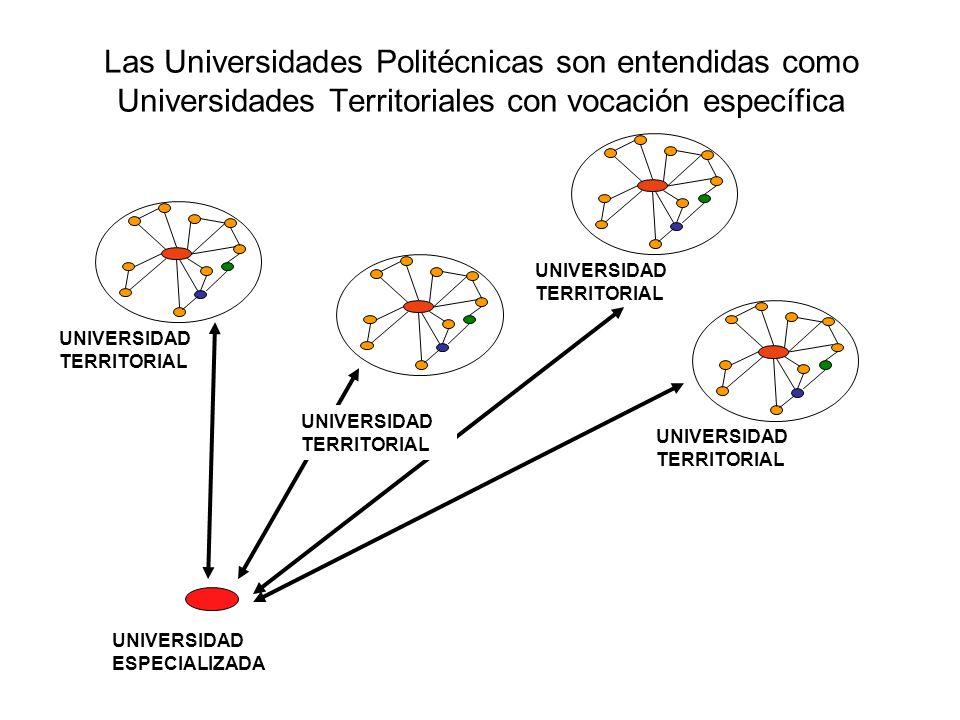 Las Universidades Politécnicas son entendidas como Universidades Territoriales con vocación específica UNIVERSIDAD TERRITORIAL UNIVERSIDAD ESPECIALIZA