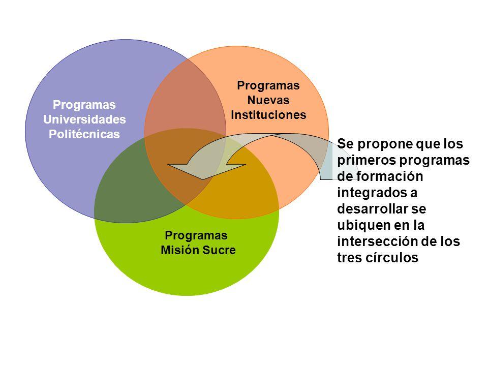Programas Misión Sucre Programas Universidades Politécnicas Programas Nuevas Instituciones Se propone que los primeros programas de formación integrad