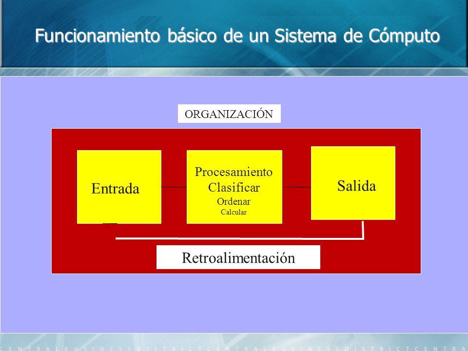 Funcionamiento básico de un Sistema de Cómputo Retroalimentación Entrada Procesamiento Clasificar Ordenar Calcular Salida ORGANIZACIÓN