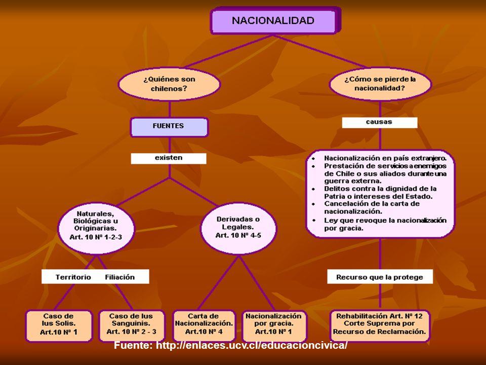 Fuente: http://enlaces.ucv.cl/educacioncivica/