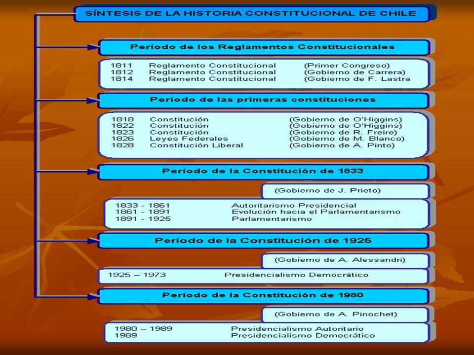 Historia Constitucional Chilena A comienzos del siglo XIX, Chile formaba parte de las colonias que el Reino de España mantenía en América, época en que éstas organizan gobiernos autónomos, en la forma de Juntas de Gobierno.