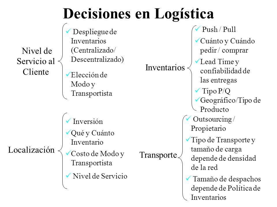 Nivel de Servicio al Cliente Decisiones en Logística Despliegue de Inventarios (Centralizado/ Descentralizado) Elección de Modo y Transportista Locali
