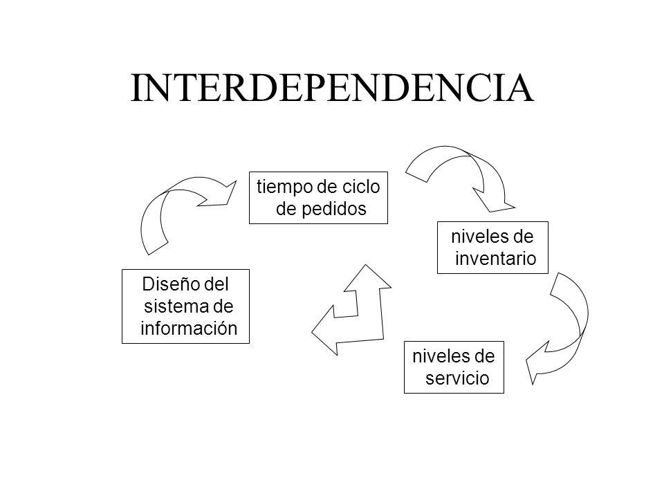 INTERDEPENDENCIA niveles de servicio niveles de inventario Diseño del sistema de información tiempo de ciclo de pedidos