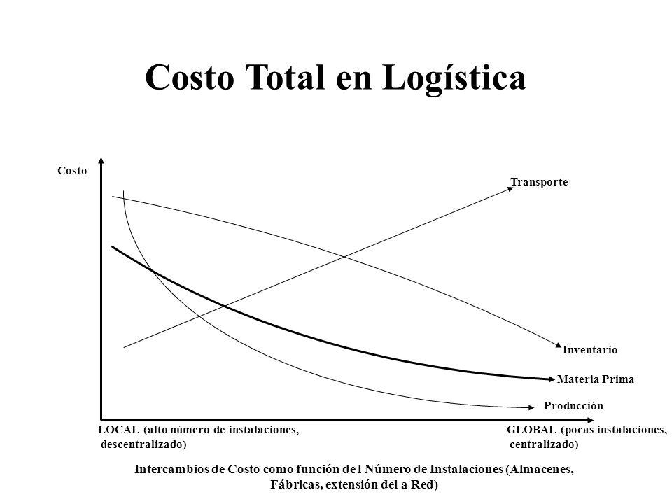 Costo Total en Logística Transporte Inventario Materia Prima Costo LOCAL (alto número de instalaciones, descentralizado) GLOBAL (pocas instalaciones,