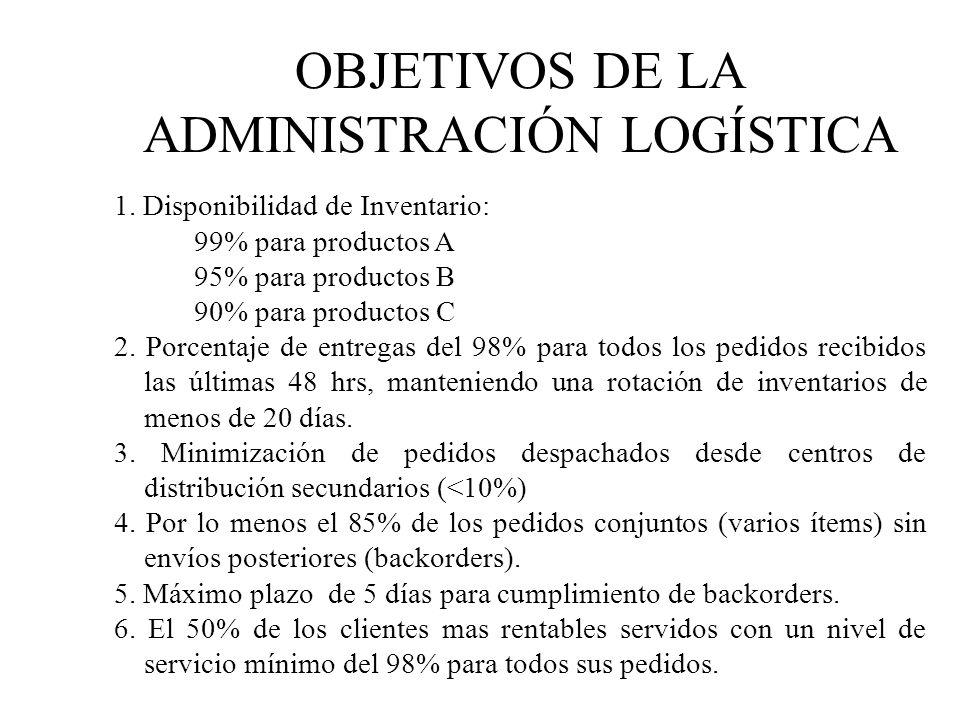 OBJETIVOS DE LA ADMINISTRACIÓN LOGÍSTICA 1. Disponibilidad de Inventario: 99% para productos A 95% para productos B 90% para productos C 2. Porcentaje