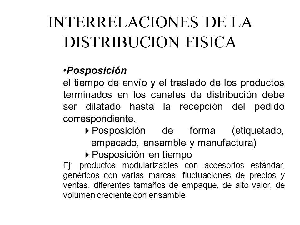 INTERRELACIONES DE LA DISTRIBUCION FISICA Posposición el tiempo de envío y el traslado de los productos terminados en los canales de distribución debe