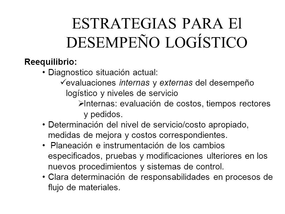 Reequilibrio: Diagnostico situación actual: evaluaciones internas y externas del desempeño logístico y niveles de servicio Internas: evaluación de cos