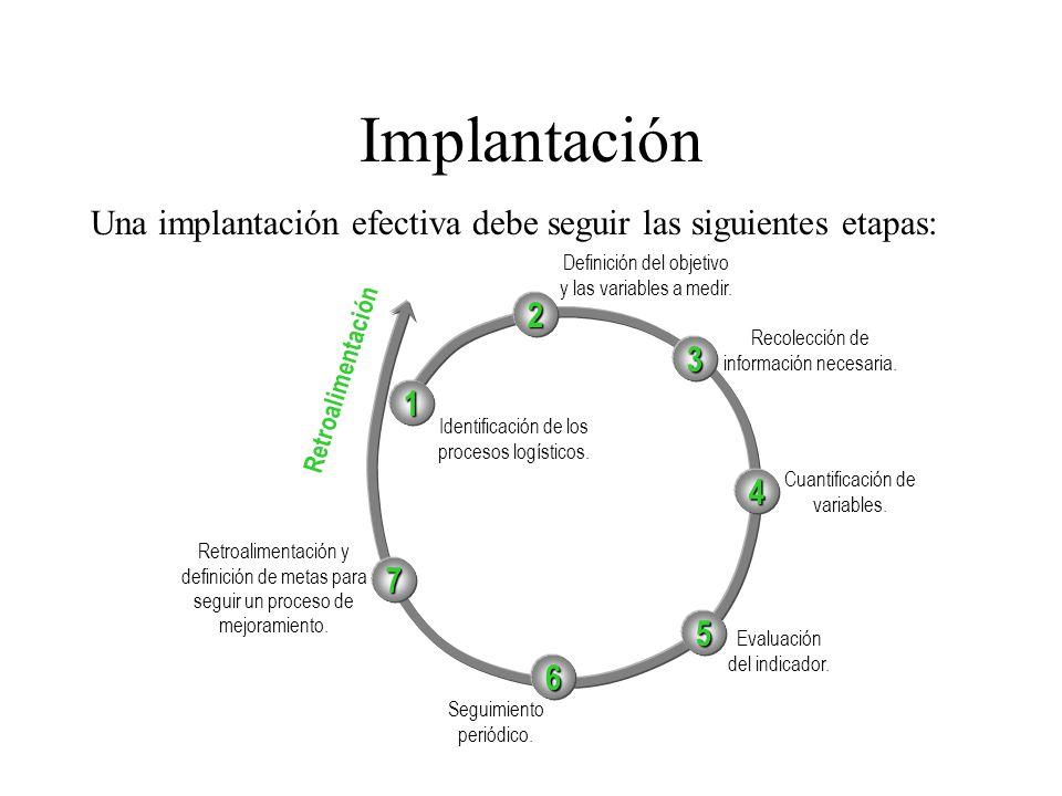 Una implantación efectiva debe seguir las siguientes etapas: Implantación Definición del objetivo y las variables a medir. Identificación de los proce