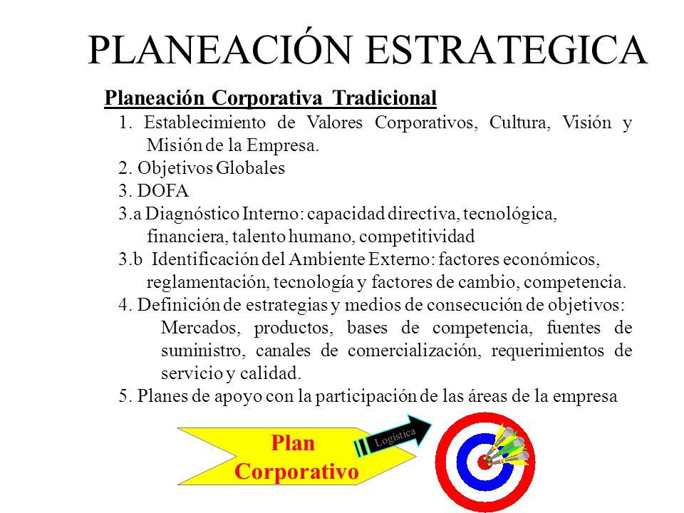 PLANEACIÓN ESTRATEGICA Planeación Corporativa Tradicional 1. Establecimiento de Valores Corporativos, Cultura, Visión y Misión de la Empresa. 2. Objet