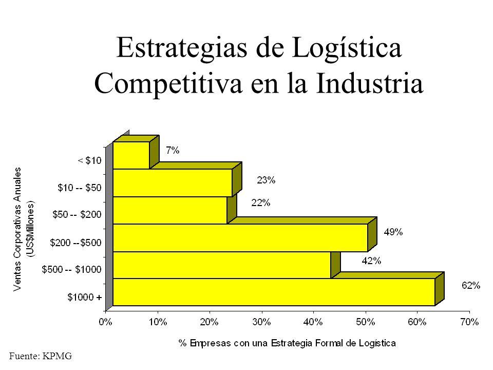 Estrategias de Logística Competitiva en la Industria Fuente: KPMG