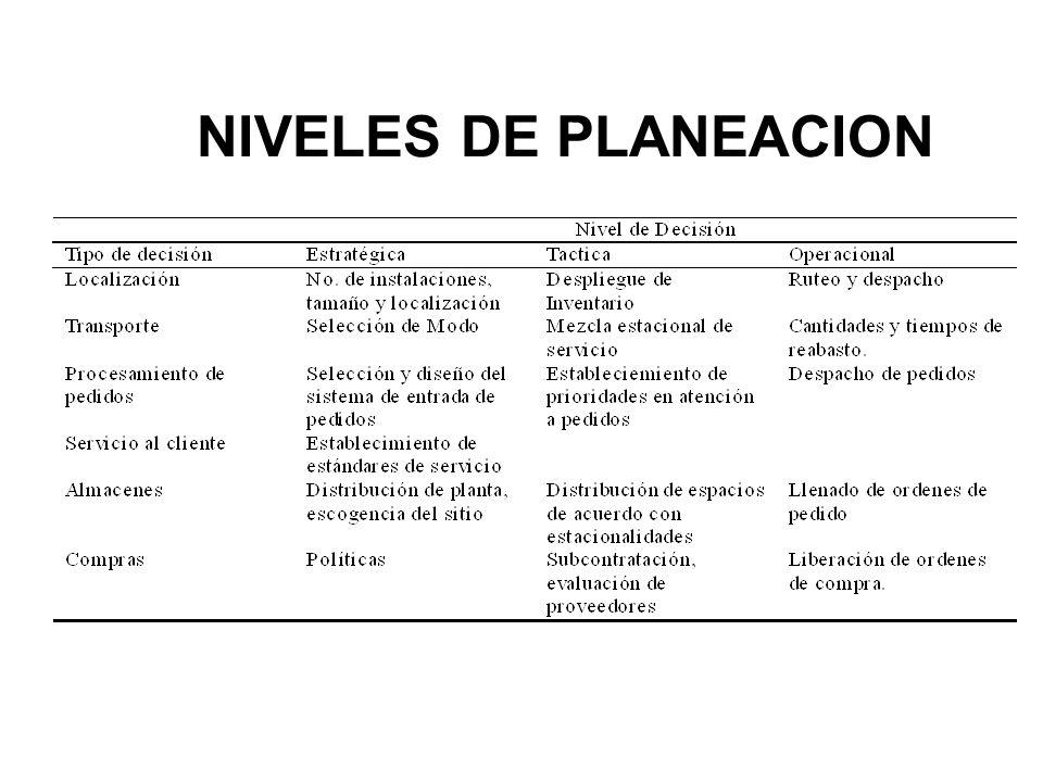 NIVELES DE PLANEACION