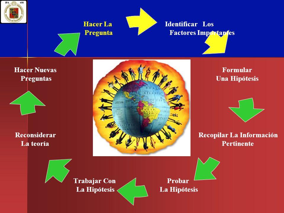 Identificar Los Factores Importantes Formular Una Hipótesis Recopilar La Información Pertinente Probar La Hipótesis Trabajar Con La Hipótesis Reconsid