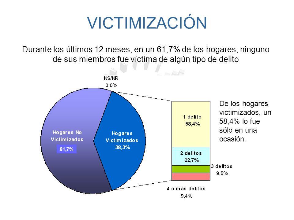 VICTIMIZACIÓN REGIONAL Desde el punto de vista regional, las reducciones estadísticamente significativas se registran en la II, III, V, VII, IX y RM.