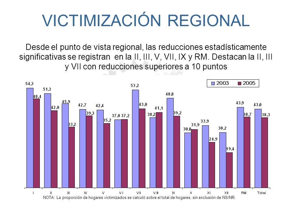 DENUNCIAS La tasa de denuncia de delito en los hogares chilenos disminuyó en 4,5* puntos porcentuales entre los años 2003 y 2005 NOTA: En los datos marcados con un asterisco *, se hace referencia a diferencias estadísticamente significativas