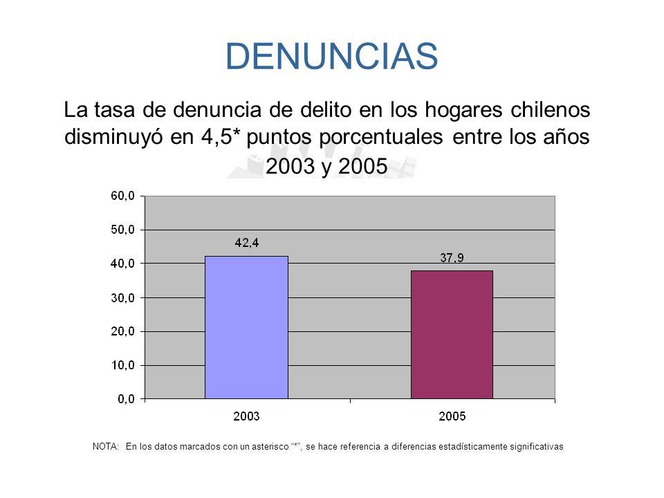DELITOS DENUNCIADOS La tasa de delitos denunciados a nivel nacional alcanza a un 37,9%, siendo la XII Región la que posee la menor proporción de delitos denunciados con un 34,1% NOTA: La proporción de delitos denunciados se calculó sobre el total de hogares, sin exclusión de NS/NR.