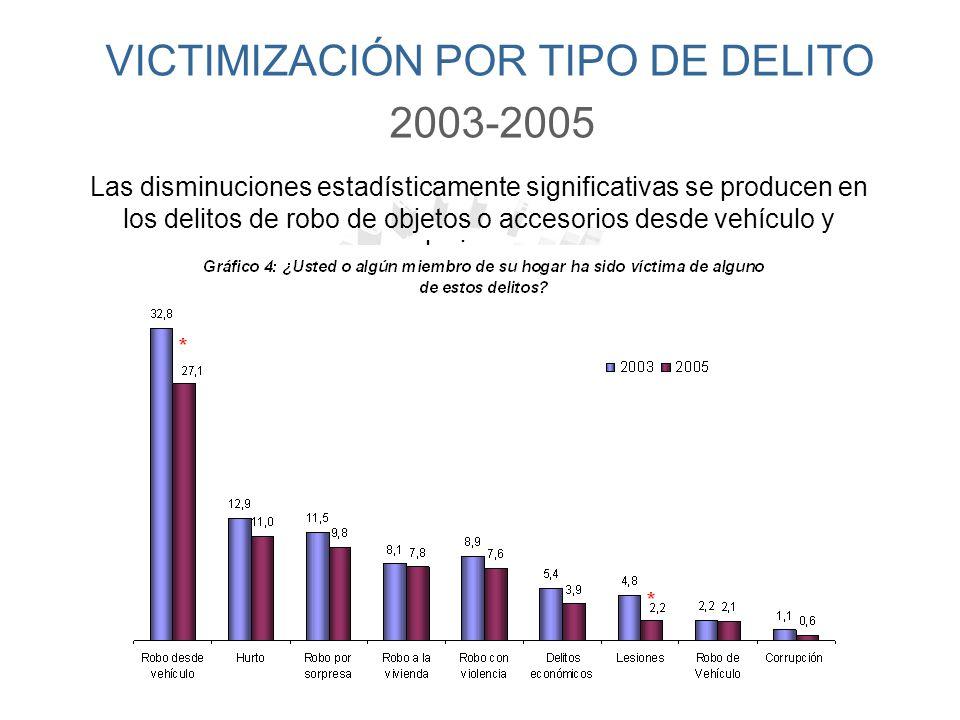 NOTA: (*) Los porcentajes corresponden a la proporción de los hogares que declaran tener al menos un vehículo de uso particular VICTIMIZACIÓN POR TIPO DE DELITO (2005)