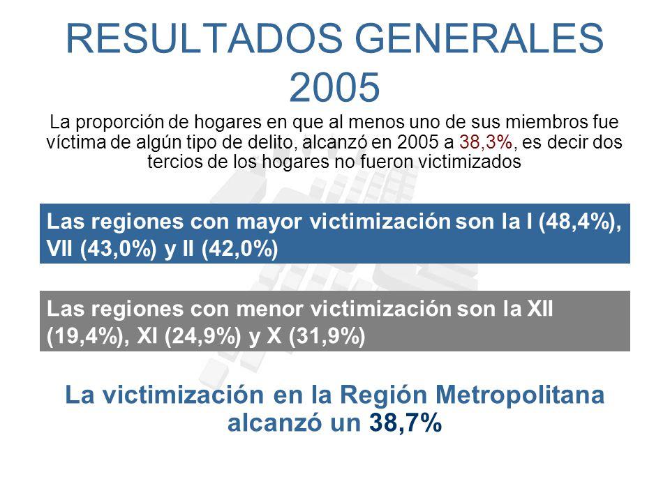 RESULTADOS GENERALES 2005 Por su parte, la proporción de delitos denunciados alcanzó a nivel país un 37,9% es decir, aproximadamente 4 de cada 10 delitos que se cometen en las zonas urbanas de Chile son denunciados La menor tasa de denuncia se da en la XII Región (34,1%), mientras la más alta corresponde a la III Región (46,7%).